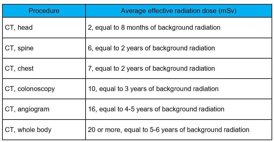 CT radiation dose chart